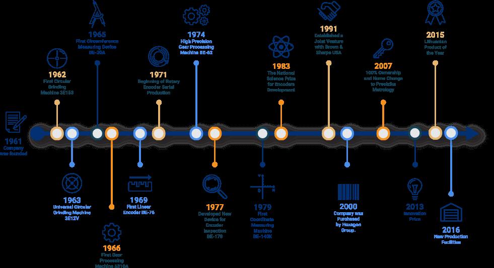 Precizika Metrology company infographic